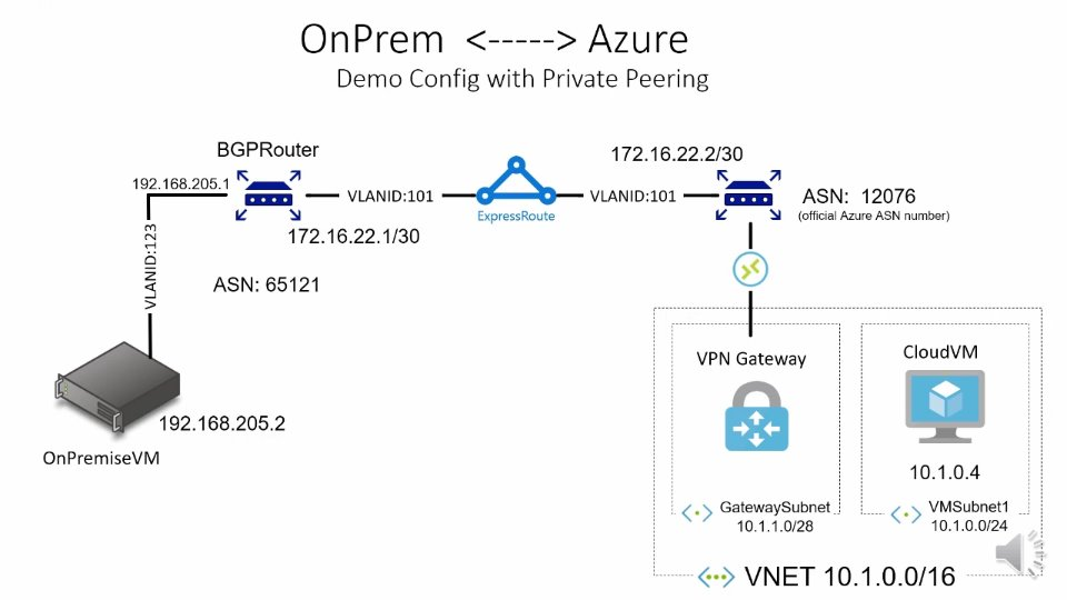 Hybrid Networking: End-to-end setup of an ExpressRoute between interxion  und Azure