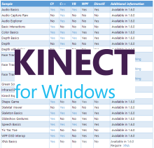 Samples, source and feedback. The Kinect for Windows Samples are now on CodePlex