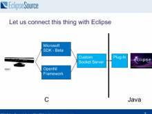 """""""Kinect with your Eclipse IDE"""""""