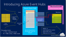 IoT - From Device to Azure