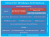 "How does the Kinect for Windows Architecture ""stack"" up? Amit draws us a diagram..."