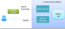 Hosting your own Visual Studio Gallery with the Inmeta Visual Studio Gallery
