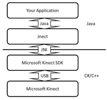 Jnect for Eclipse - The Java to Kinect for Windows SDK bridge