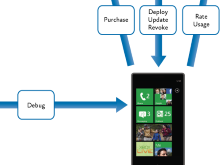 Windows Phone 7 Development for Android Dev's Series