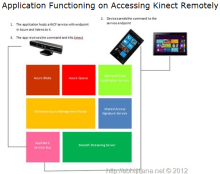 Home Security System Using Kinect, Azure, Windows Phone and Windows 8