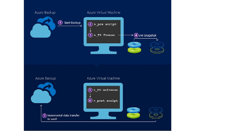Configure application consistent backup for Linux VMs using Azure Backup